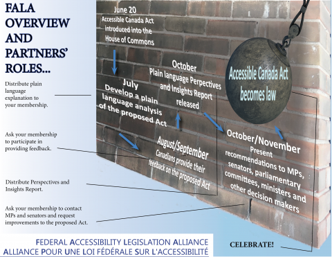 FALA overview and partners' roles